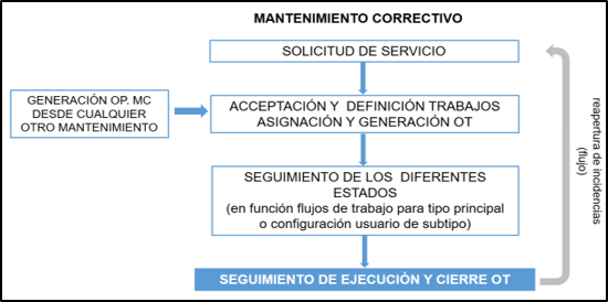 tcqi:tcqi_modulos:tcqi_mantenimiento:mnt_mantenimiento_correctivo.png