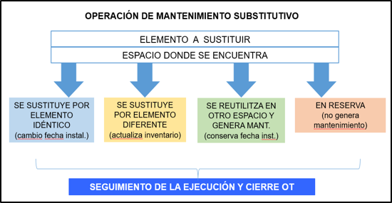 tcqi:tcqi_modulos:tcqi_mantenimiento:mnt_mantenimiento_substitutivo.png
